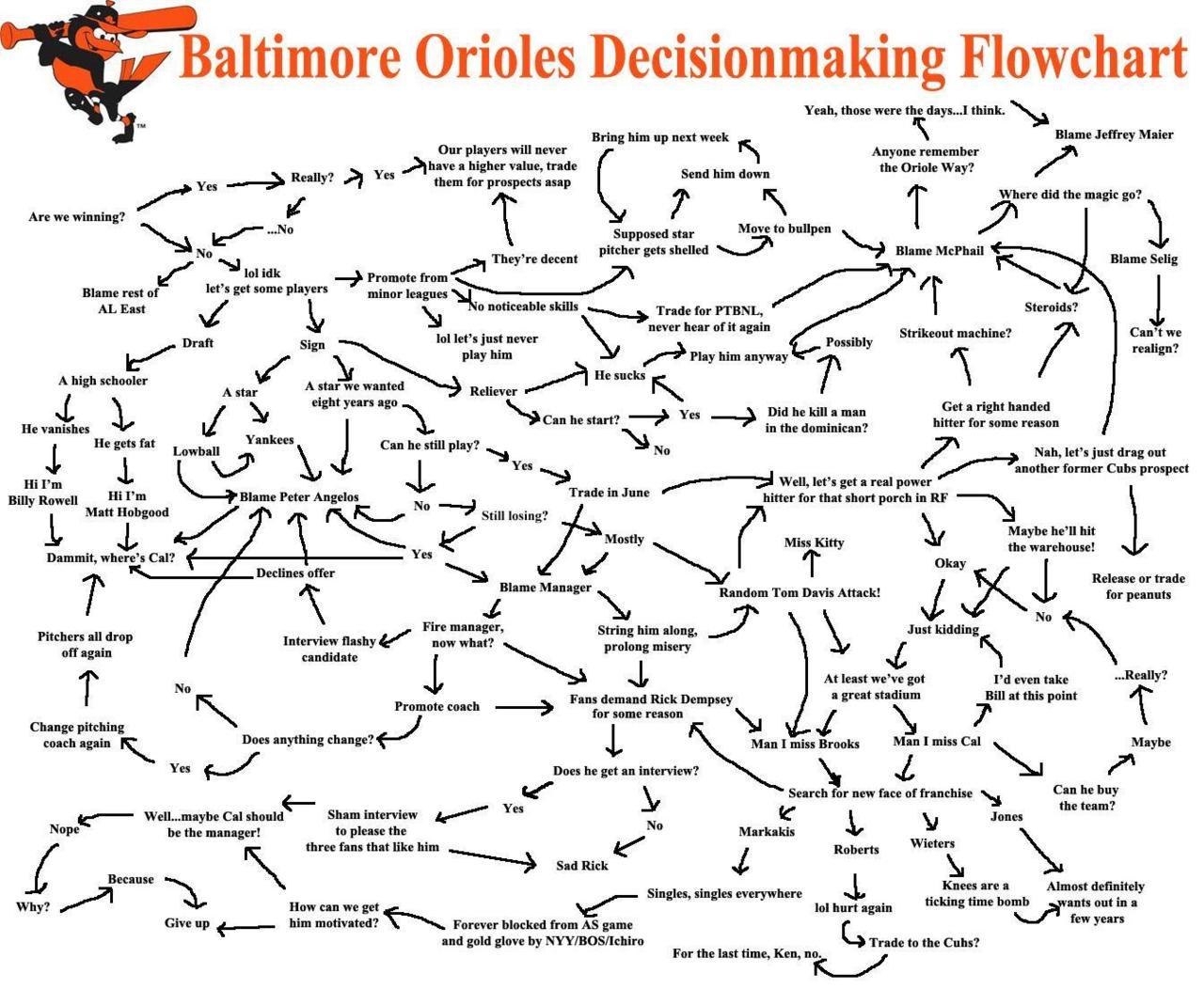 Whip it flowchart create a flowchart baltimore orioles decision making flowchart baseball nvjuhfo Images