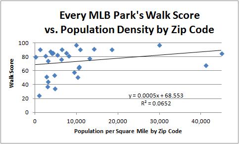 Walk Score Chart