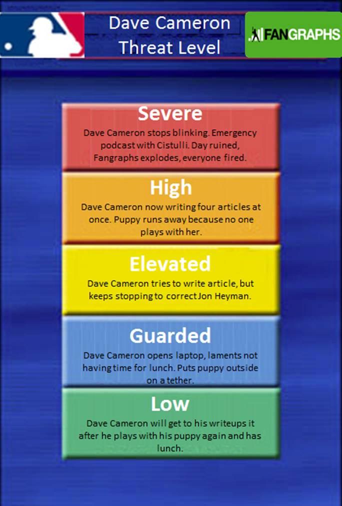 Dave Cameron Threat Level