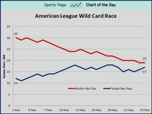 american-league-wild-card-race